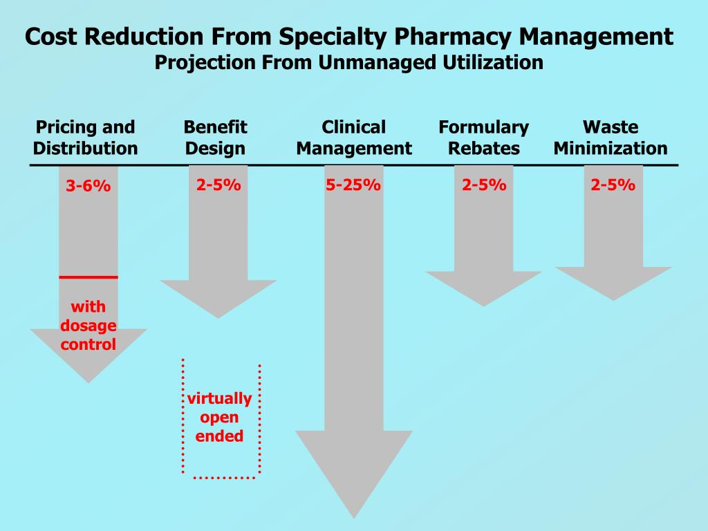 Cost Reduction From Specialty Pharmacy Management