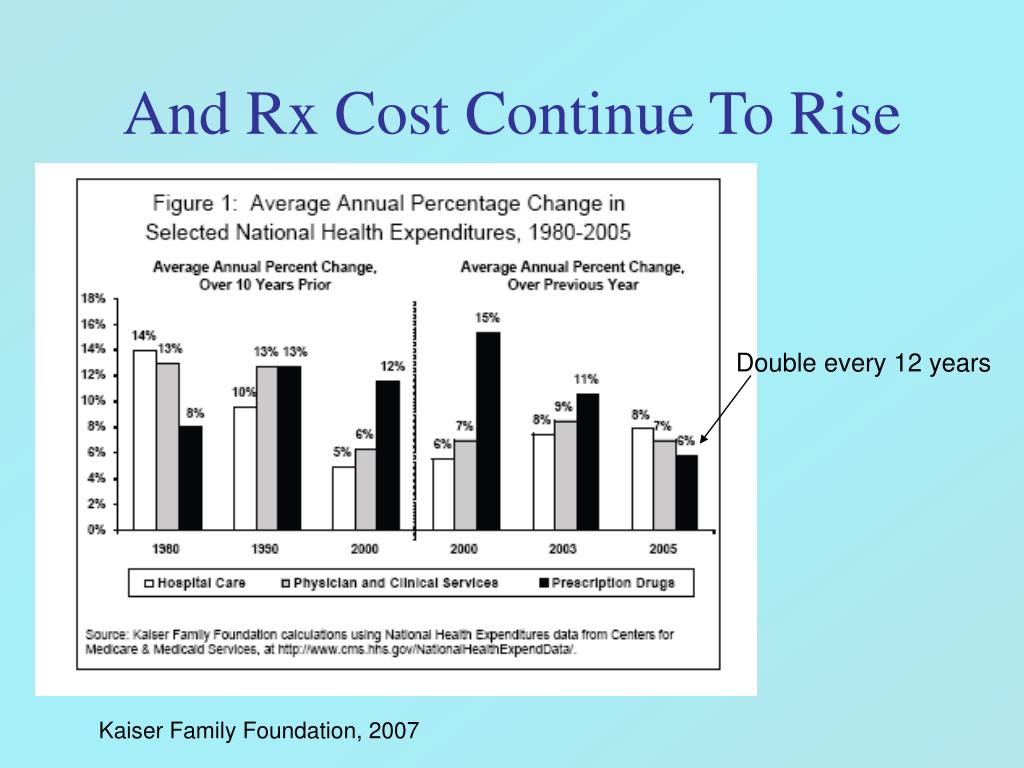 And Rx Cost Continue To Rise
