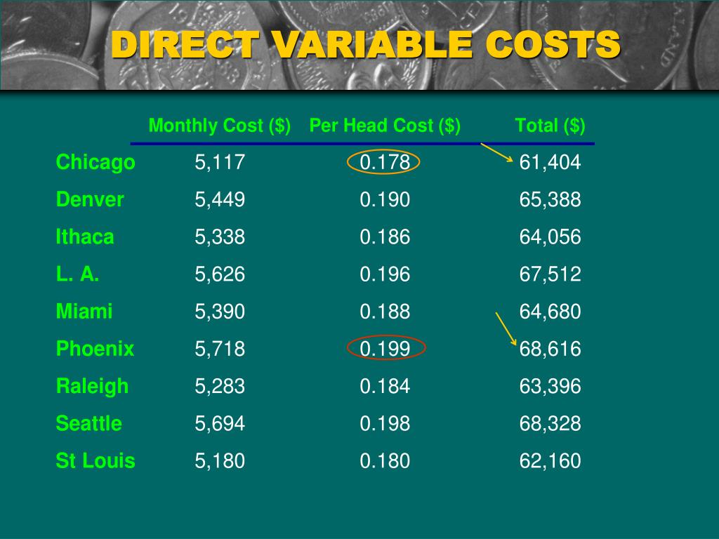 DIRECT VARIABLE COSTS