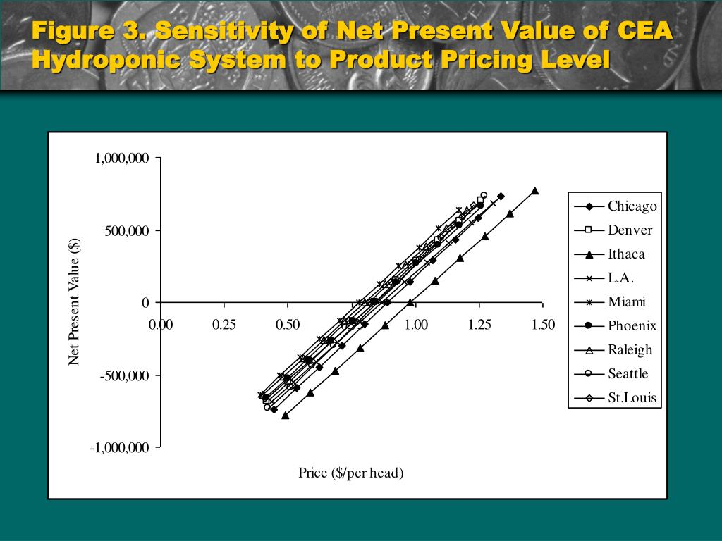 Figure 3. Sensitivity of Net Present Value of CEA Hydroponic System to Product Pricing Level