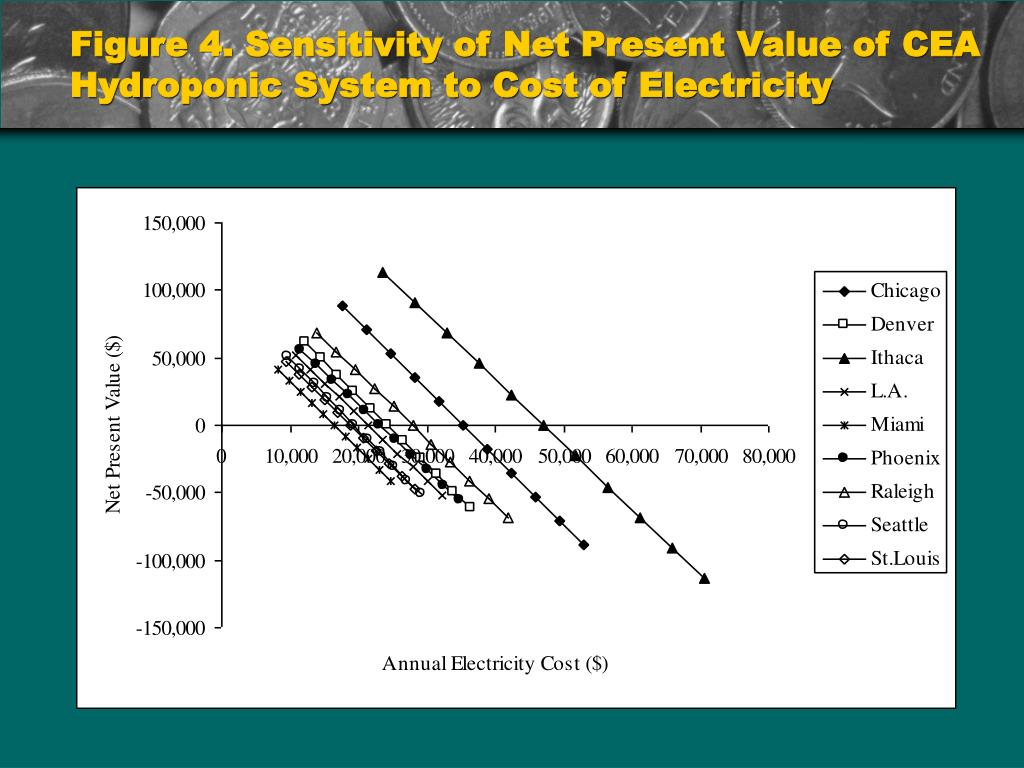 Figure 4. Sensitivity of Net Present Value of CEA Hydroponic System to Cost of Electricity