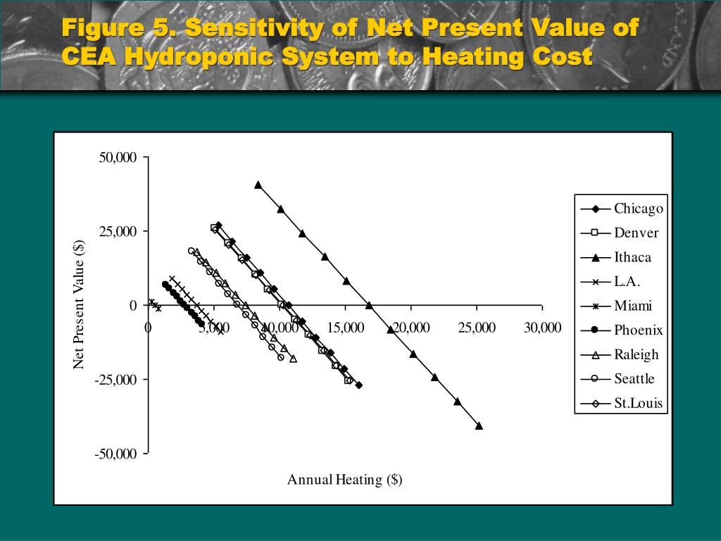 Figure 5. Sensitivity of Net Present Value of CEA Hydroponic System to Heating Cost