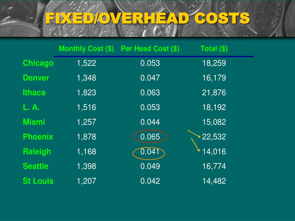 FIXED/OVERHEAD COSTS