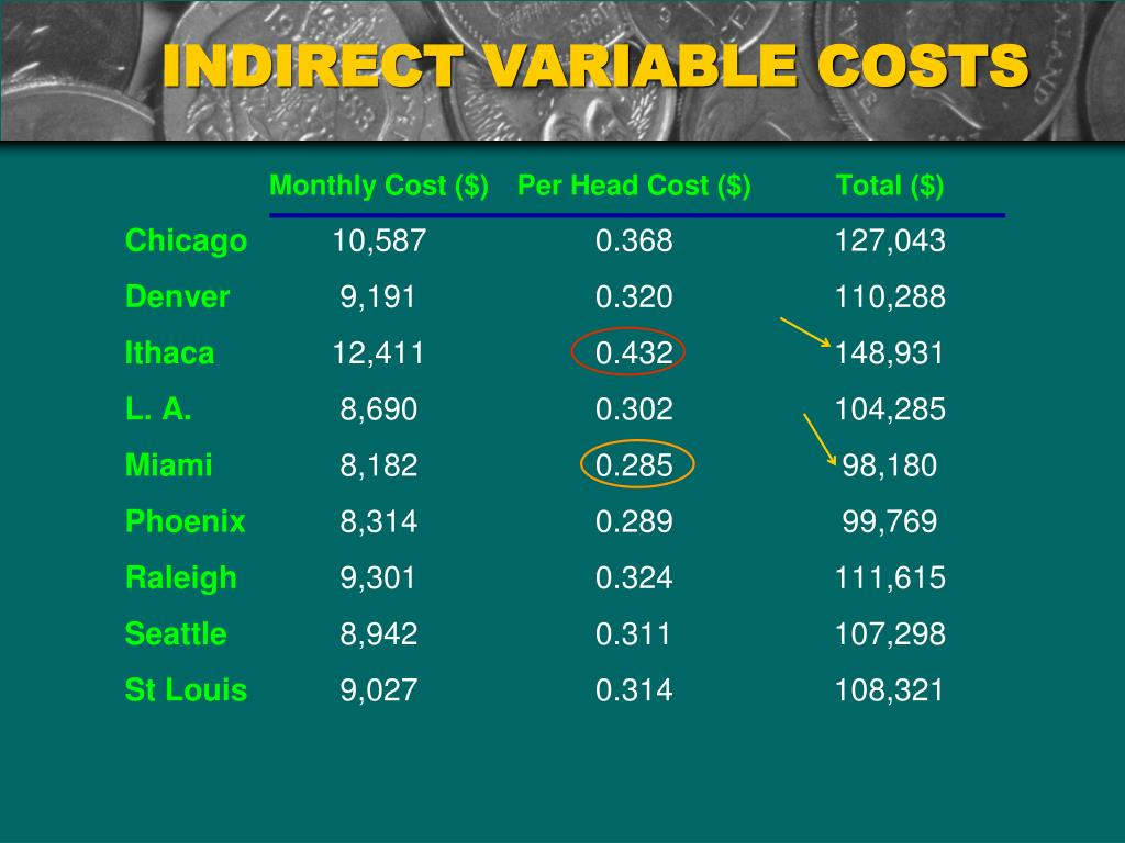INDIRECT VARIABLE COSTS