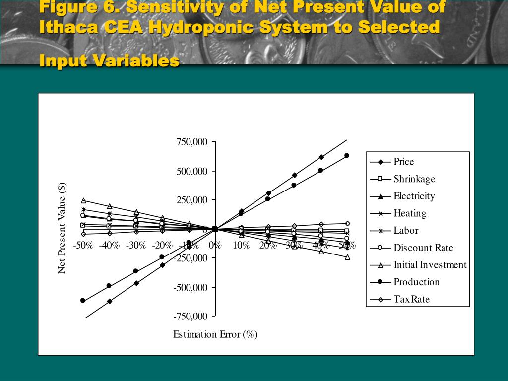 Figure 6. Sensitivity of Net Present Value of Ithaca CEA Hydroponic System to Selected Input Variables