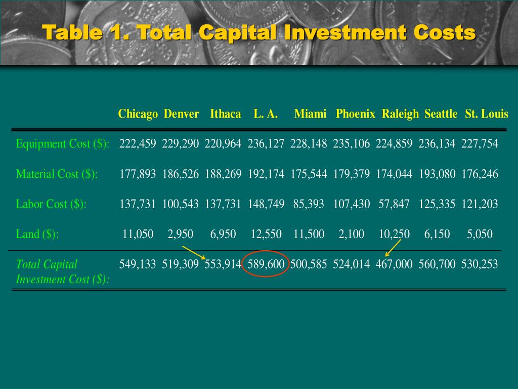 Table 1. Total Capital Investment Costs