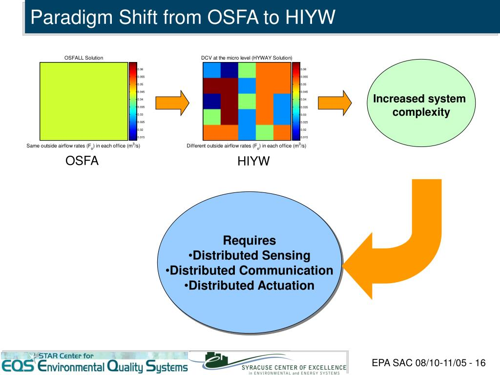 Paradigm Shift from OSFA to HIYW
