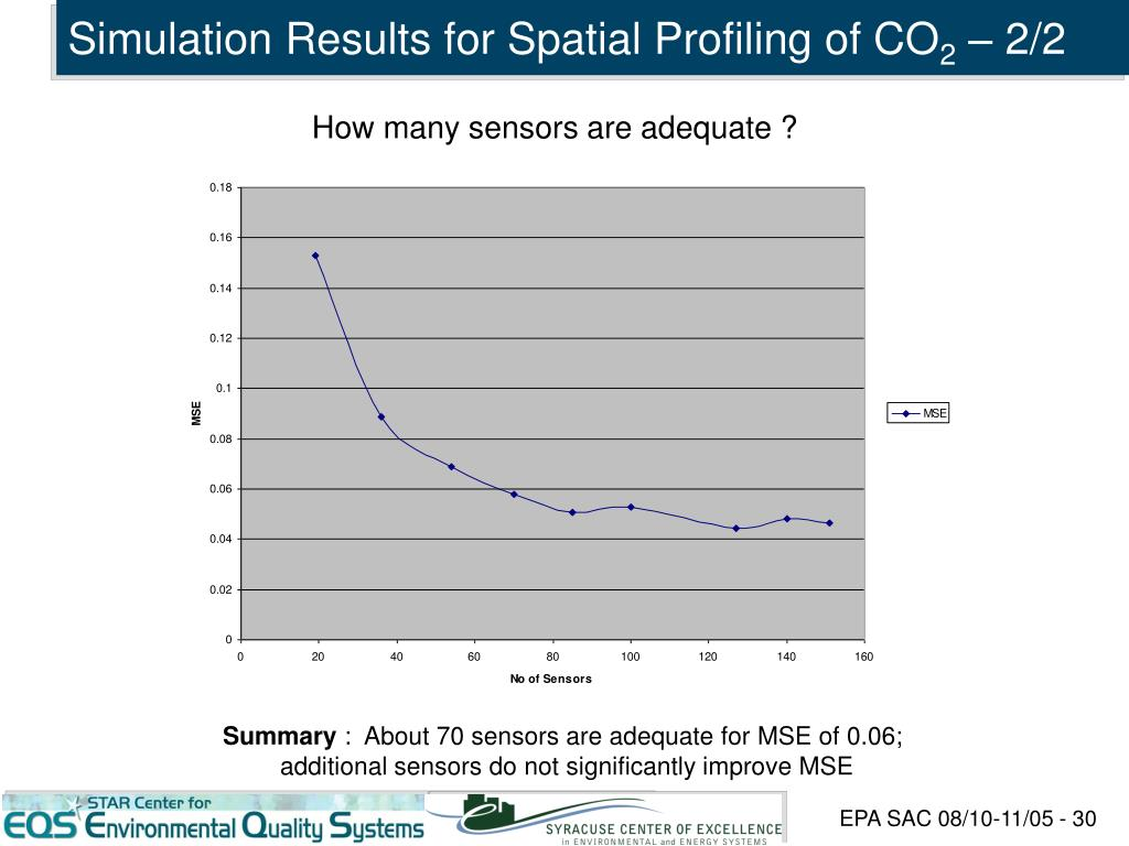 Simulation Results for Spatial Profiling of CO