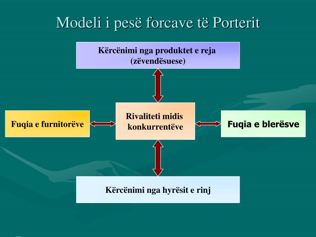 Modeli i pesë forcave të Porterit