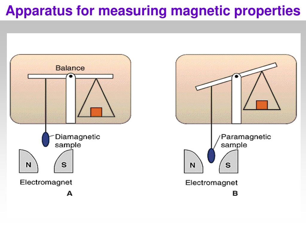 Apparatus for measuring magnetic properties