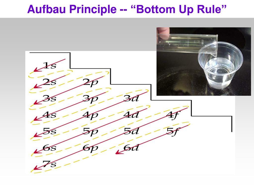 "Aufbau Principle -- ""Bottom Up Rule"""