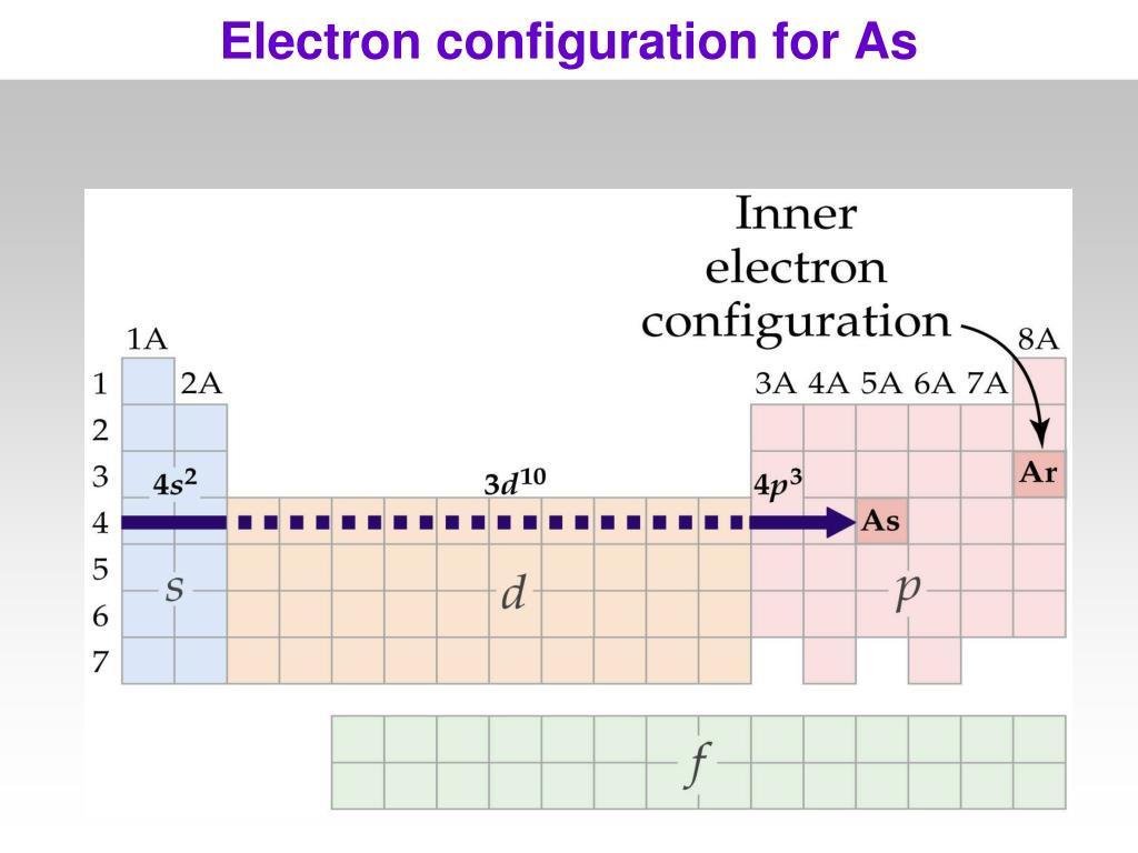 Electron configuration for As
