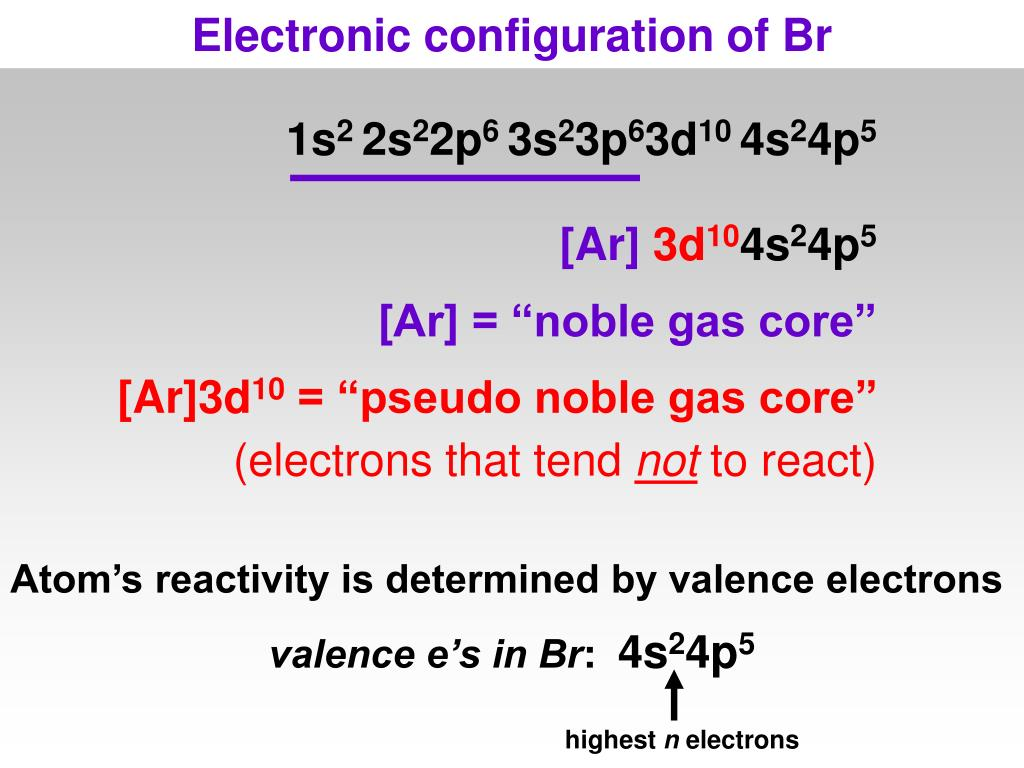 Electronic configuration of Br