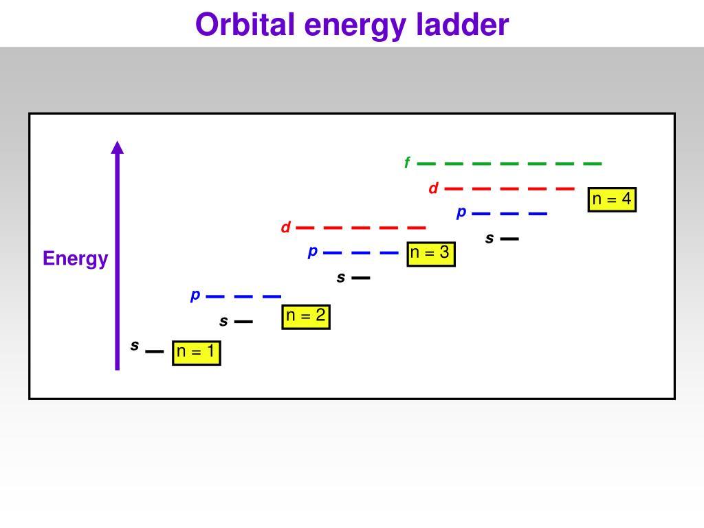 Orbital energy ladder