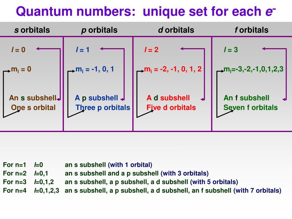Quantum numbers:  unique set for each