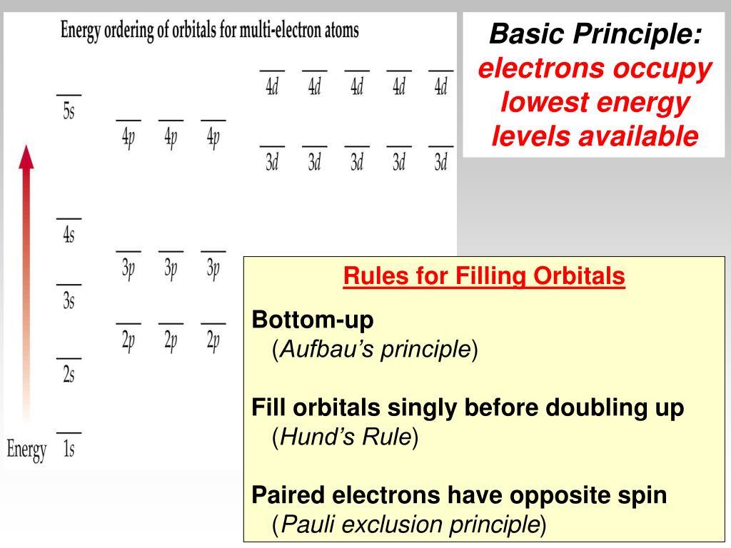 Basic Principle: