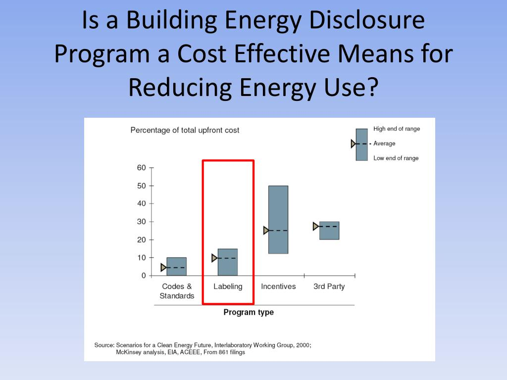 Is a Building Energy Disclosure Program a Cost Effective Means for Reducing Energy Use?