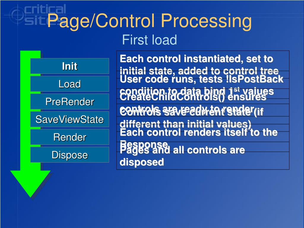 Page/Control Processing
