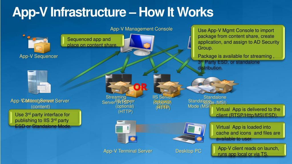 App-V Infrastructure – How It