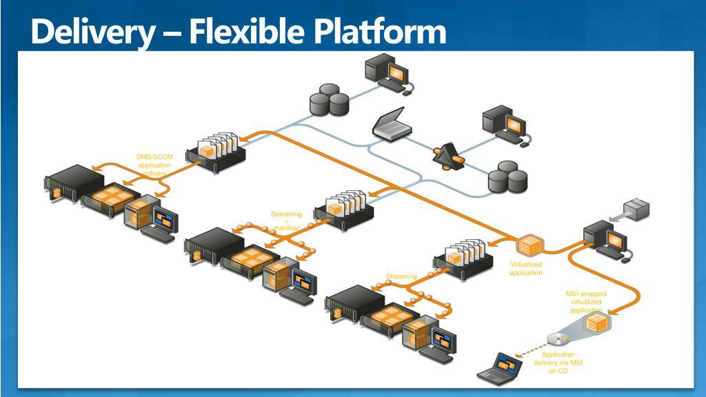 Delivery – Flexible Platform