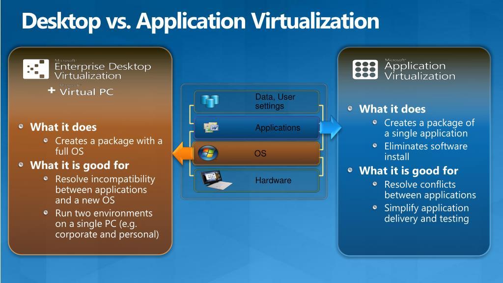 Desktop vs. Application Virtualization