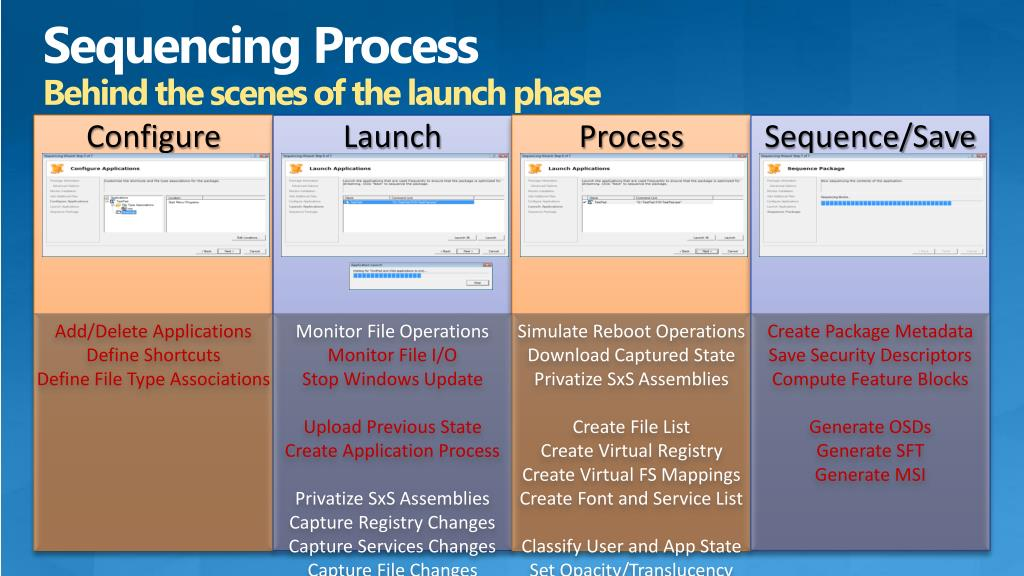 Sequencing Process