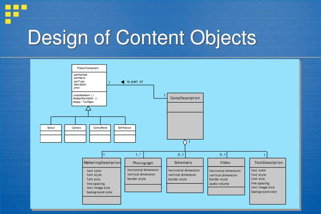 Design of Content Objects