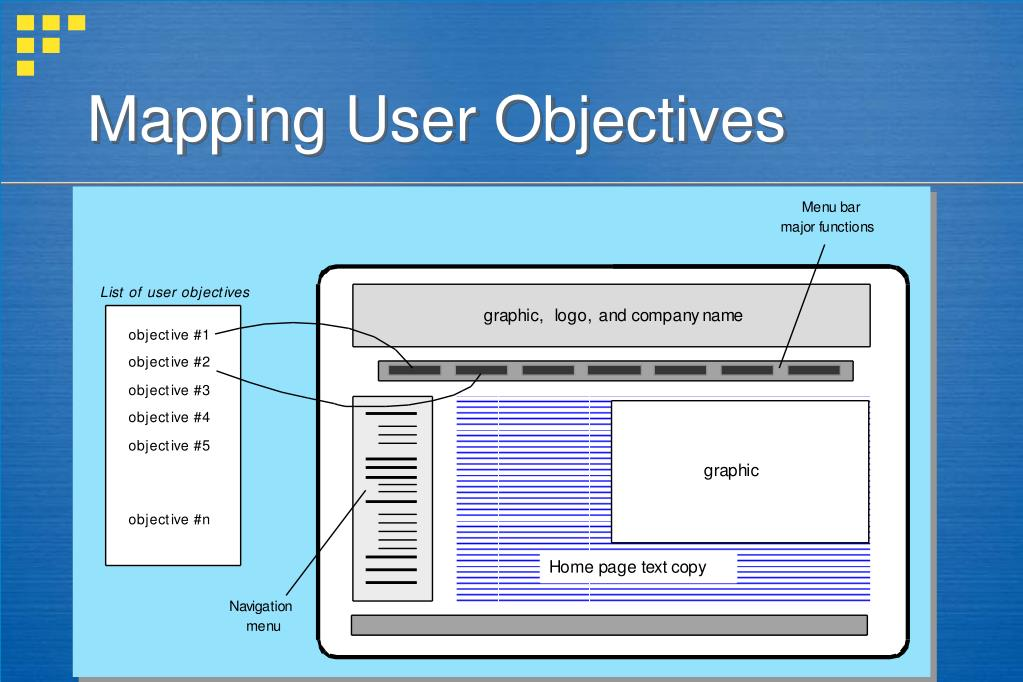 Mapping User Objectives