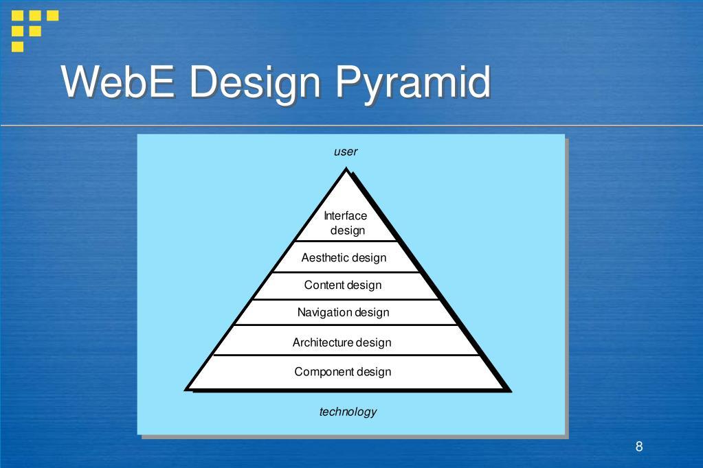 WebE Design Pyramid