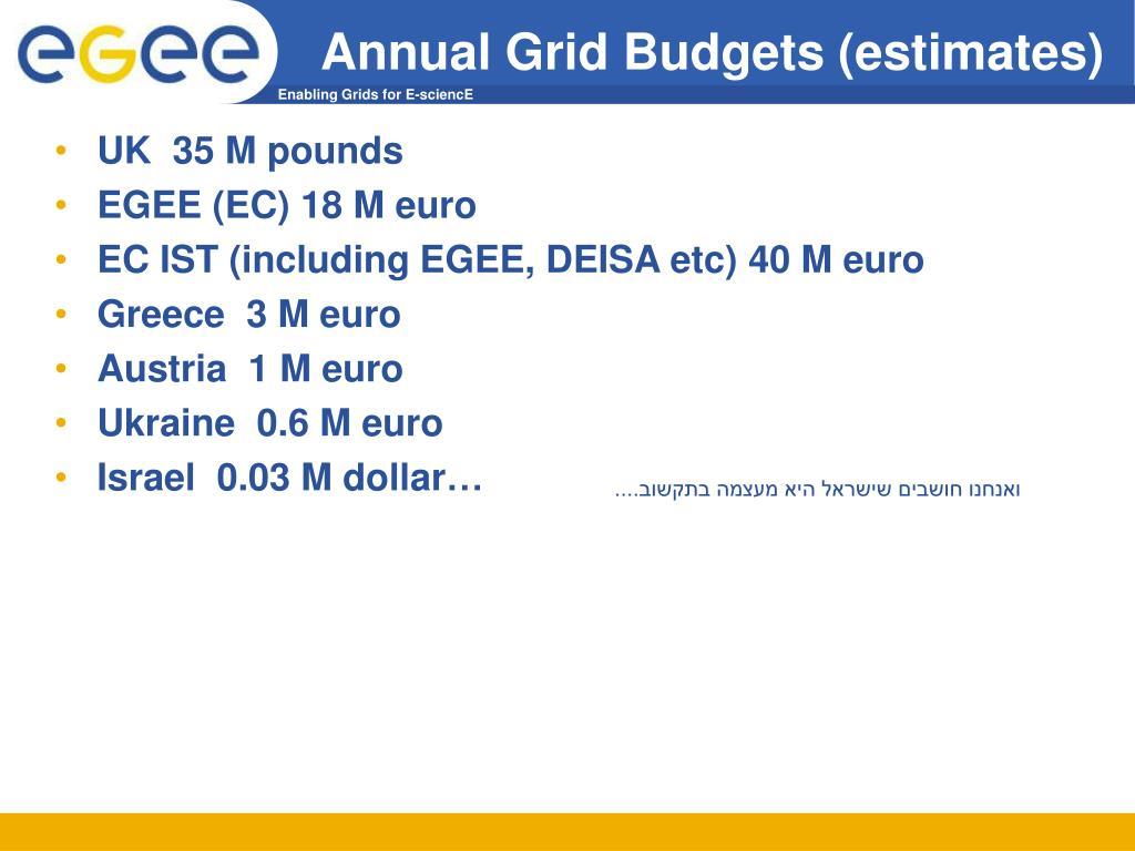 Annual Grid Budgets (estimates)