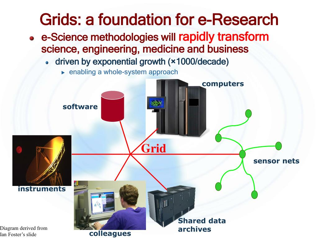 Grids: a foundation for e-Research