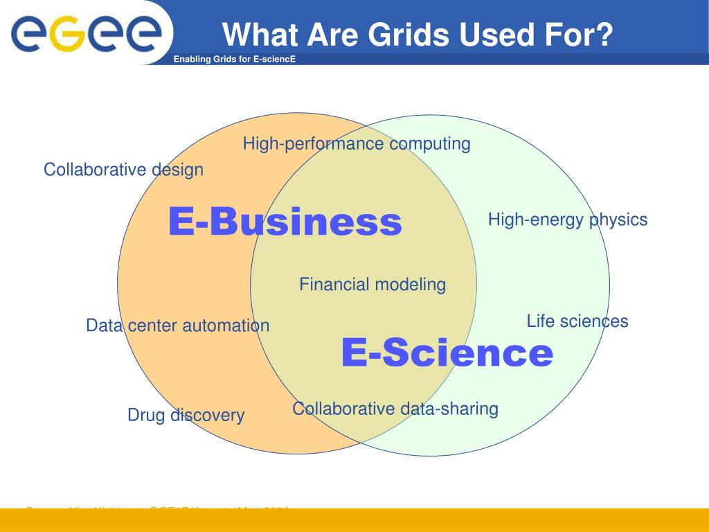 What Are Grids Used For?