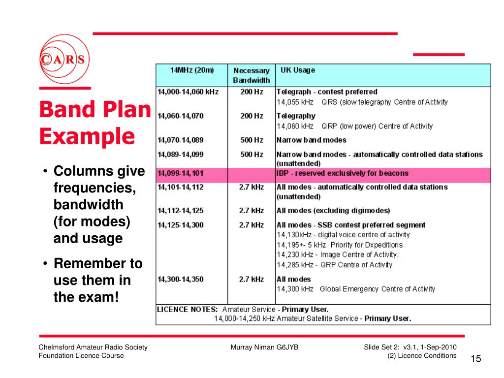 Band Plan Example