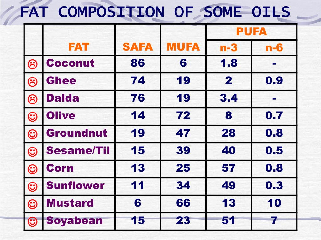 FAT COMPOSITION OF SOME OILS