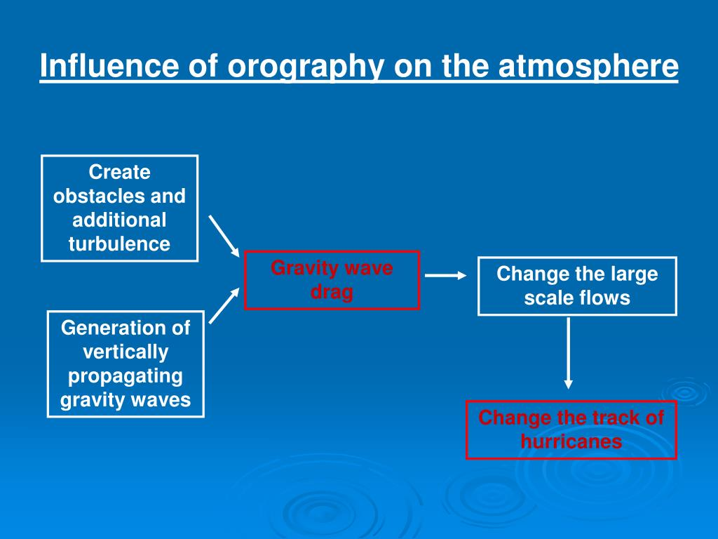 Influence of orography on the atmosphere