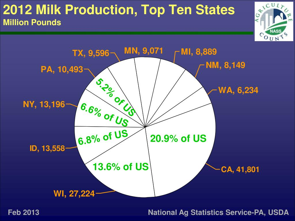 2012 Milk Production, Top Ten States