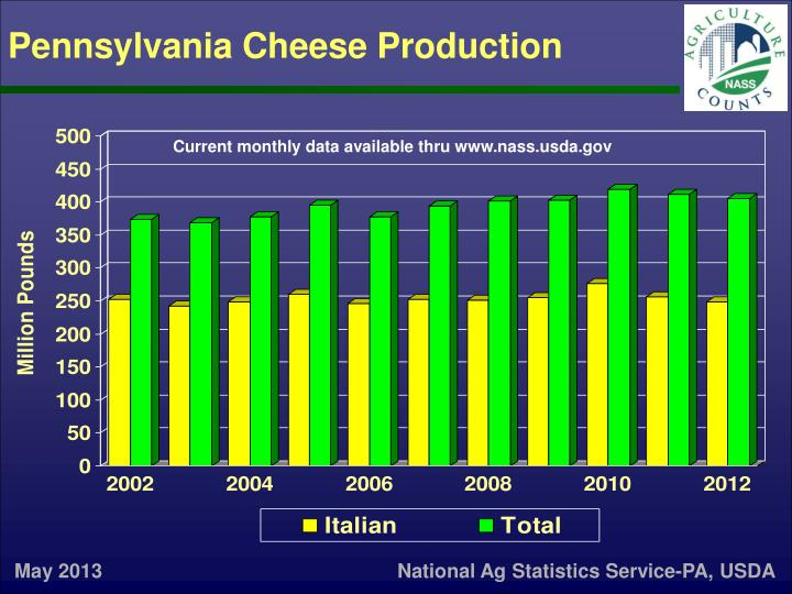 Pennsylvania cheese production