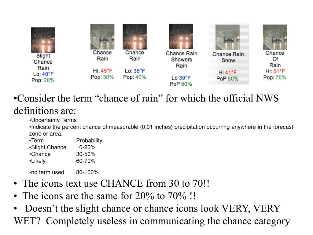 "Consider the term ""chance of rain"" for which the official NWS definitions are:"
