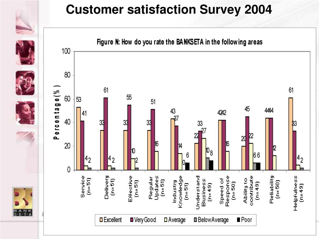 Customer satisfaction Survey 2004