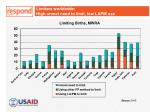 limiters worldwide high unmet need to limit low lapm use