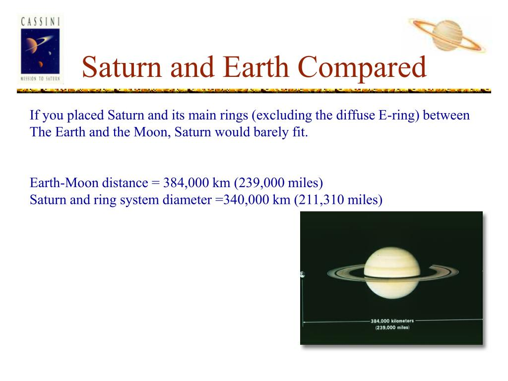 Saturn and Earth Compared