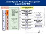 a reconfigured programme management department pmd