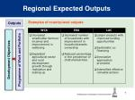 regional expected outputs