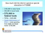 how much did the district spend on special education in fy200810