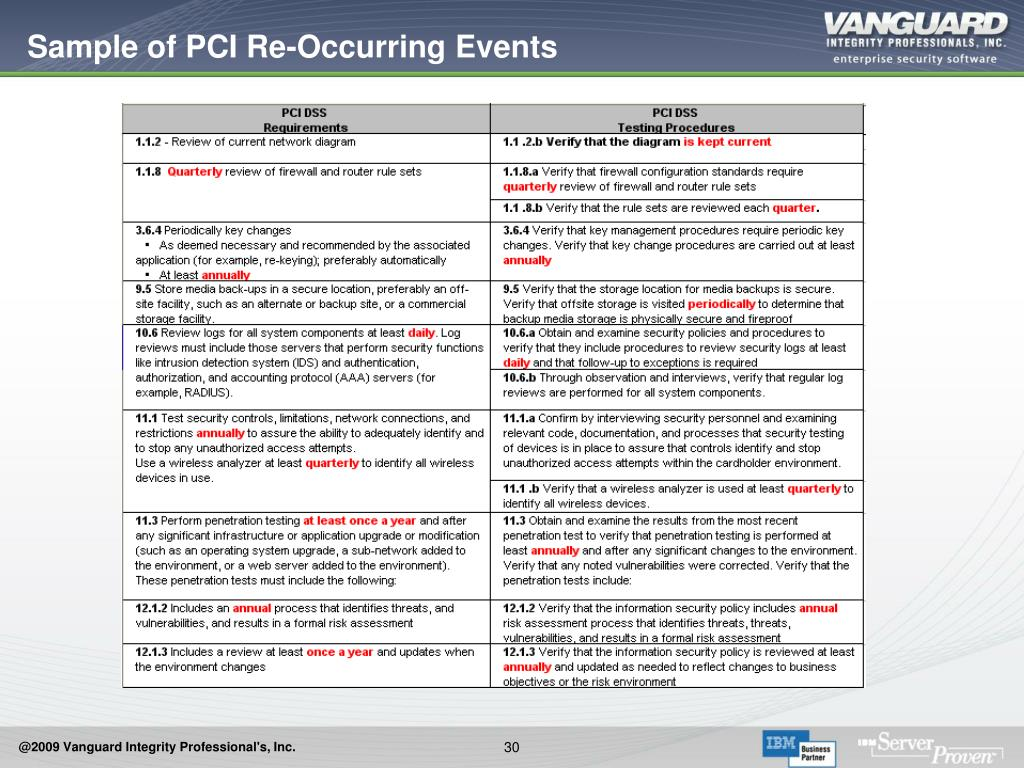 Sample of PCI Re-Occurring Events