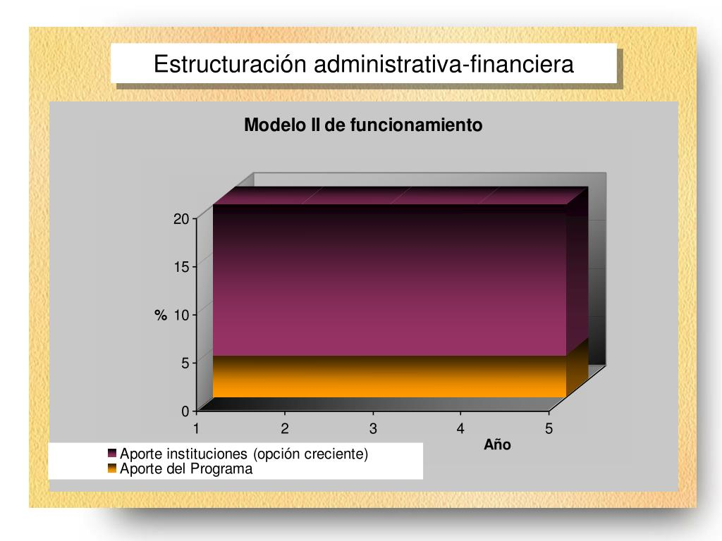 Estructuración administrativa-financiera