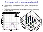 the impact on the sub seasonal rainfall