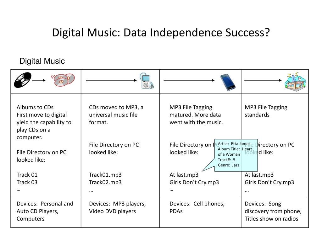 Digital Music: Data Independence Success?