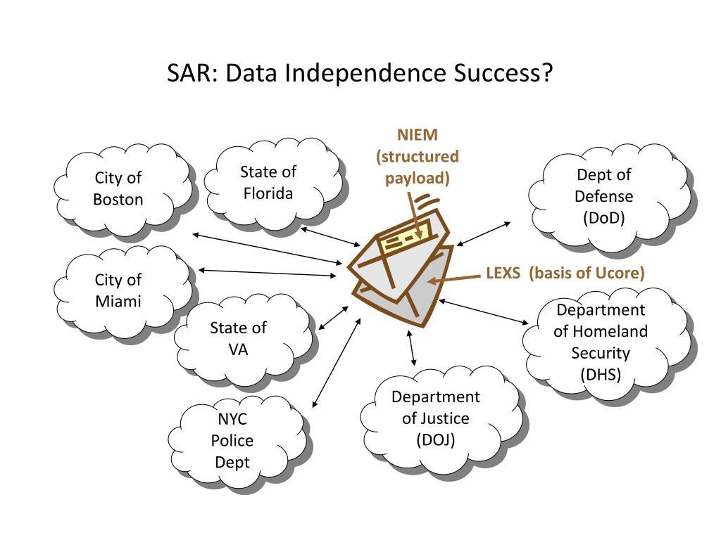 SAR: Data Independence Success?