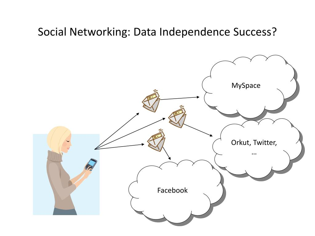 Social Networking: Data Independence Success?